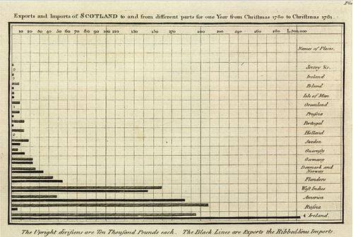 Bar chart by William Playfair - Source Wikipedia