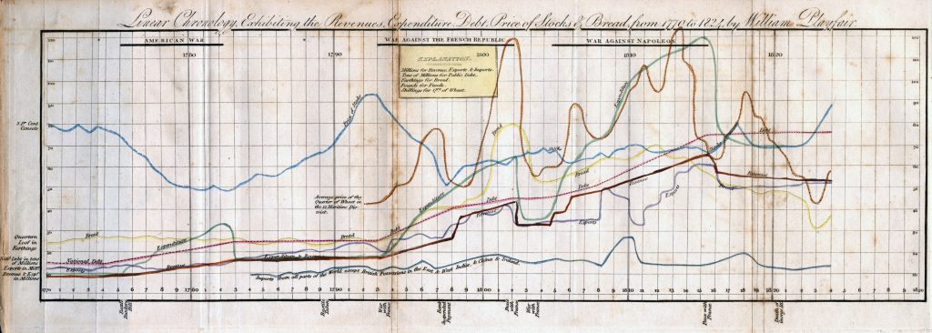Linear Chronology, Exhibiting the Revenues, Expenditure, Debt, Price of Stocks & Bread, from 1770 to 1824.""